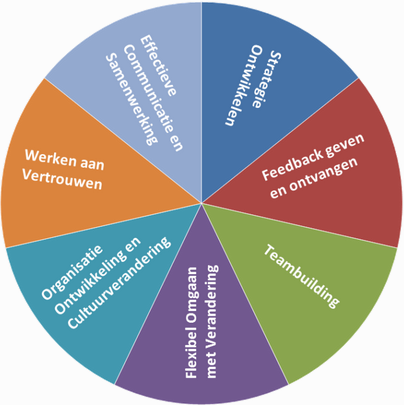 trainingen teameffectiviteit